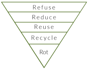 Bæredygtig blogger Refuse Reduce Reuse Recycle Rot